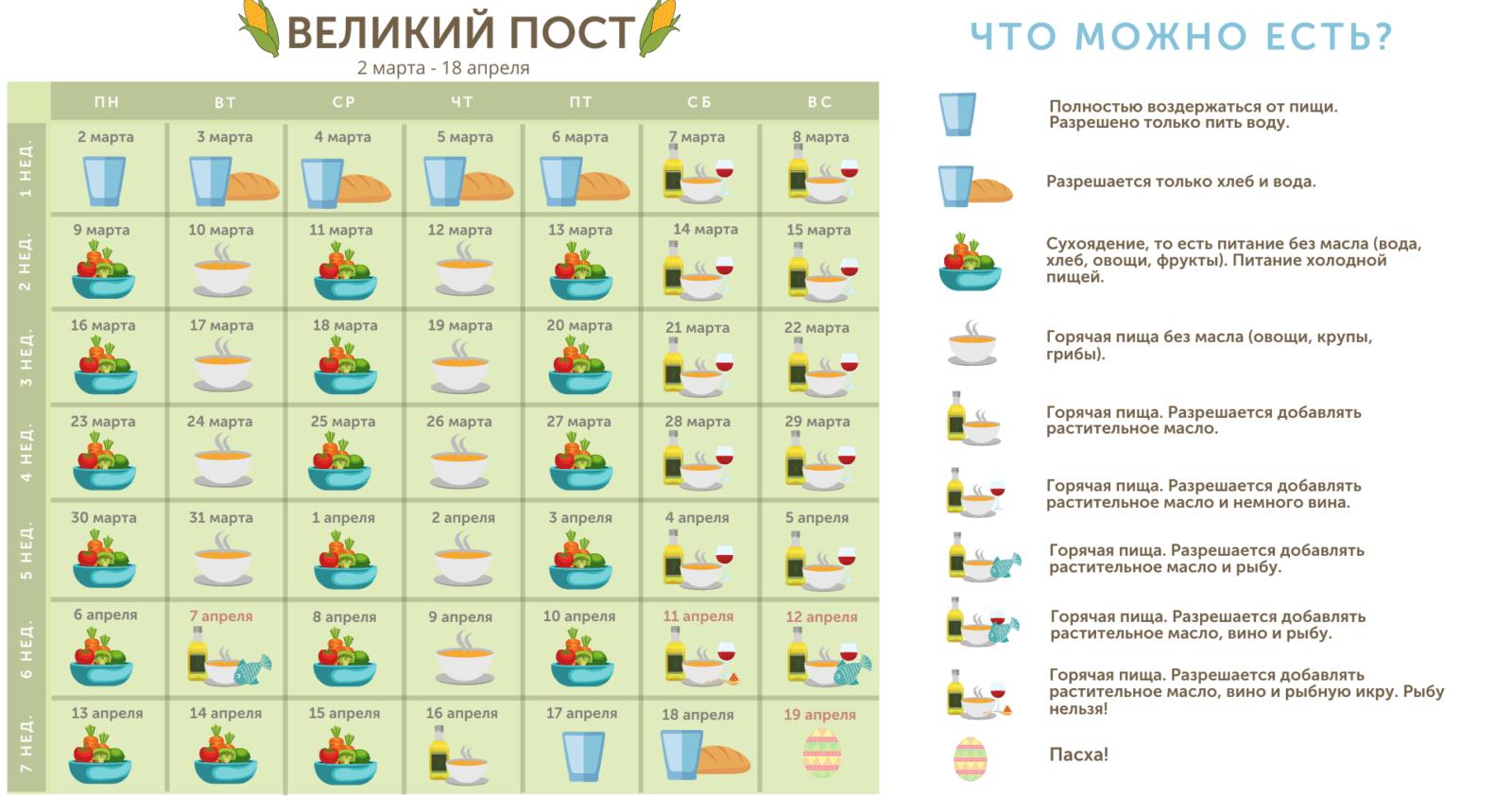 Календарь питания во время Великого поста 2020